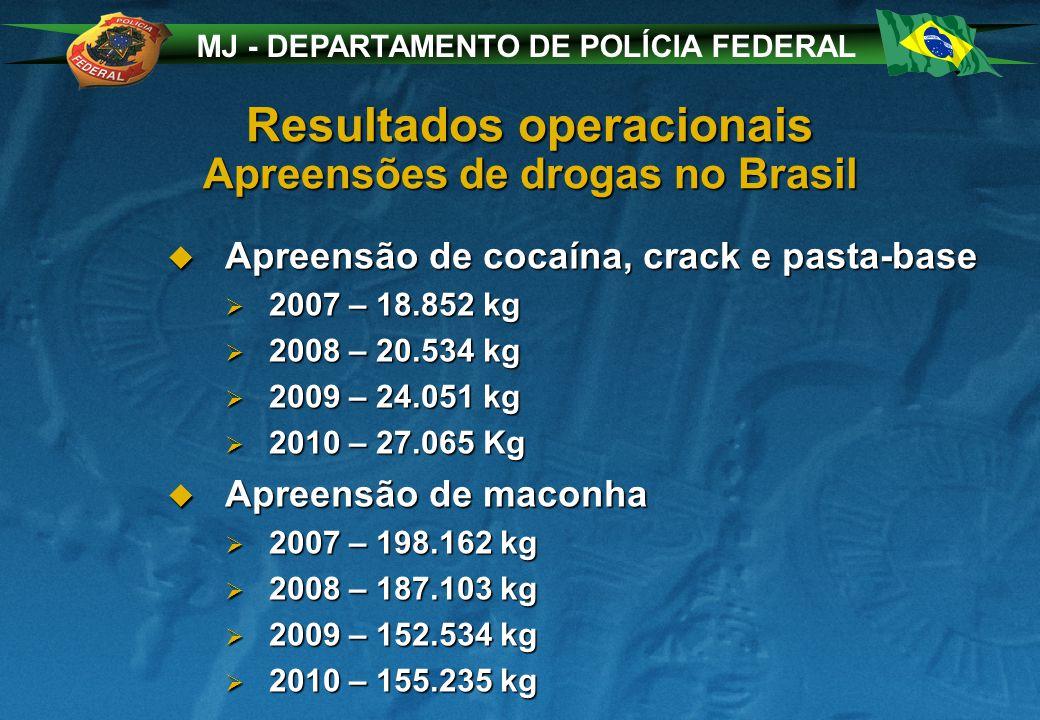 MJ - DEPARTAMENTO DE POLÍCIA FEDERAL Resultados operacionais Apreensões de drogas no Brasil Apreensão de cocaína, crack e pasta-base Apreensão de cocaína, crack e pasta-base 2007 – 18.852 kg 2007 – 18.852 kg 2008 – 20.534 kg 2008 – 20.534 kg 2009 – 24.051 kg 2009 – 24.051 kg 2010 – 27.065 Kg 2010 – 27.065 Kg Apreensão de maconha Apreensão de maconha 2007 – 198.162 kg 2007 – 198.162 kg 2008 – 187.103 kg 2008 – 187.103 kg 2009 – 152.534 kg 2009 – 152.534 kg 2010 – 155.235 kg 2010 – 155.235 kg