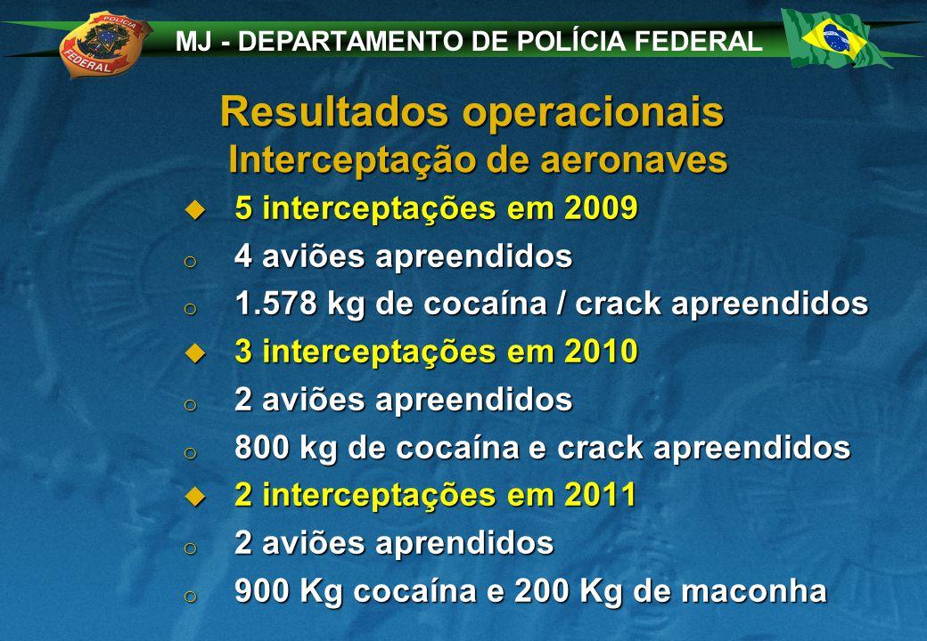 MJ - DEPARTAMENTO DE POLÍCIA FEDERAL Resultados operacionais Interceptação de aeronaves 5 interceptações em 2009 5 interceptações em 2009 o 4 aviões apreendidos o 1.578 kg de cocaína / crack apreendidos 3 interceptações em 2010 3 interceptações em 2010 o 2 aviões apreendidos o 800 kg de cocaína e crack apreendidos 2 interceptações em 2011 2 interceptações em 2011 o 2 aviões aprendidos o 900 Kg cocaína e 200 Kg de maconha