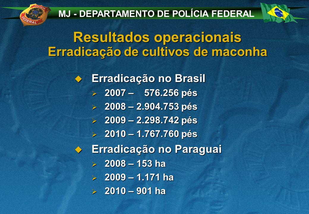 MJ - DEPARTAMENTO DE POLÍCIA FEDERAL Resultados operacionais Erradicação de cultivos de maconha Erradicação no Brasil Erradicação no Brasil 2007 – 576.256 pés 2007 – 576.256 pés 2008 – 2.904.753 pés 2008 – 2.904.753 pés 2009 – 2.298.742 pés 2009 – 2.298.742 pés 2010 – 1.767.760 pés 2010 – 1.767.760 pés Erradicação no Paraguai Erradicação no Paraguai 2008 – 153 ha 2008 – 153 ha 2009 – 1.171 ha 2009 – 1.171 ha 2010 – 901 ha 2010 – 901 ha