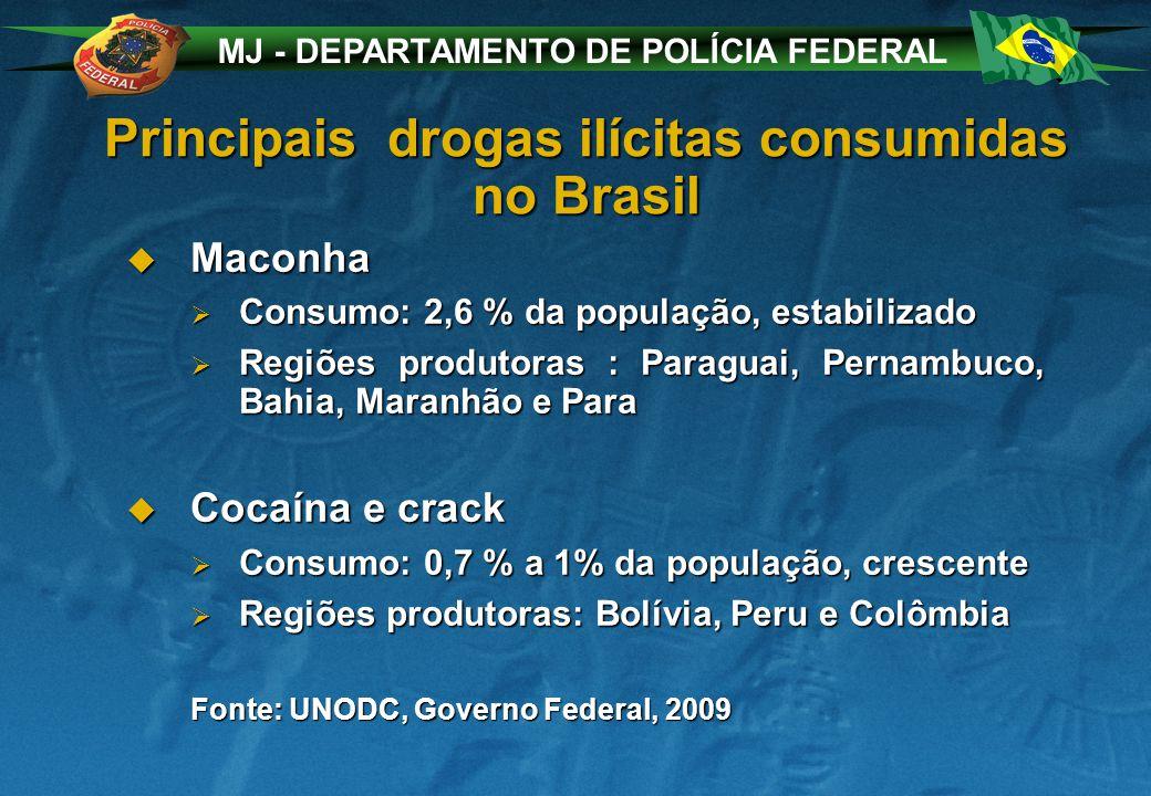 MJ - DEPARTAMENTO DE POLÍCIA FEDERAL Principais drogas ilícitas consumidas no Brasil Maconha Maconha Consumo: 2,6 % da população, estabilizado Consumo: 2,6 % da população, estabilizado Regiões produtoras : Paraguai, Pernambuco, Bahia, Maranhão e Para Regiões produtoras : Paraguai, Pernambuco, Bahia, Maranhão e Para Cocaína e crack Cocaína e crack Consumo: 0,7 % a 1% da população, crescente Consumo: 0,7 % a 1% da população, crescente Regiões produtoras: Bolívia, Peru e Colômbia Regiões produtoras: Bolívia, Peru e Colômbia Fonte: UNODC, Governo Federal, 2009