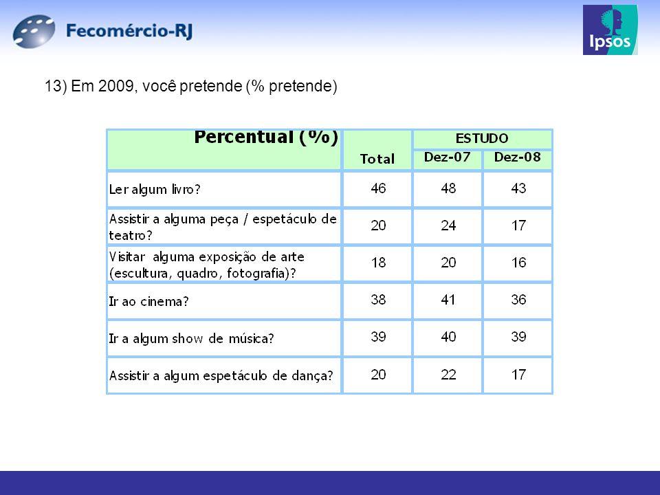 13) Em 2009, você pretende (% pretende)