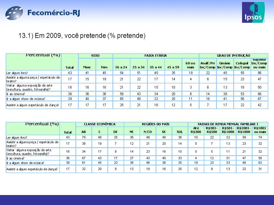 13.1) Em 2009, você pretende (% pretende)