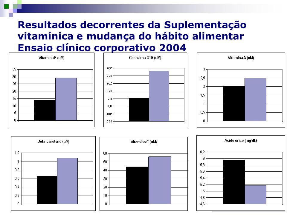 www.florescernamata.com.br Resultados decorrentes da Suplementação vitamínica e mudança do hábito alimentar Ensaio clínico corporativo 2004