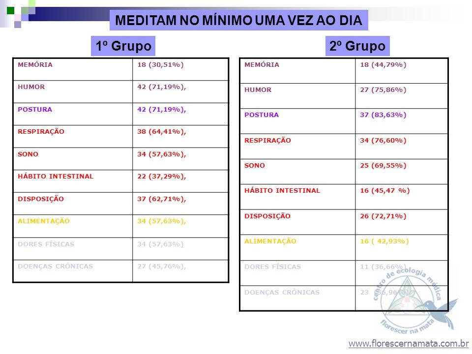 www.florescernamata.com.br MEMÓRIA18 (30,51%) HUMOR42 (71,19%), POSTURA42 (71,19%), RESPIRAÇÃO38 (64,41%), SONO34 (57,63%), HÁBITO INTESTINAL22 (37,29