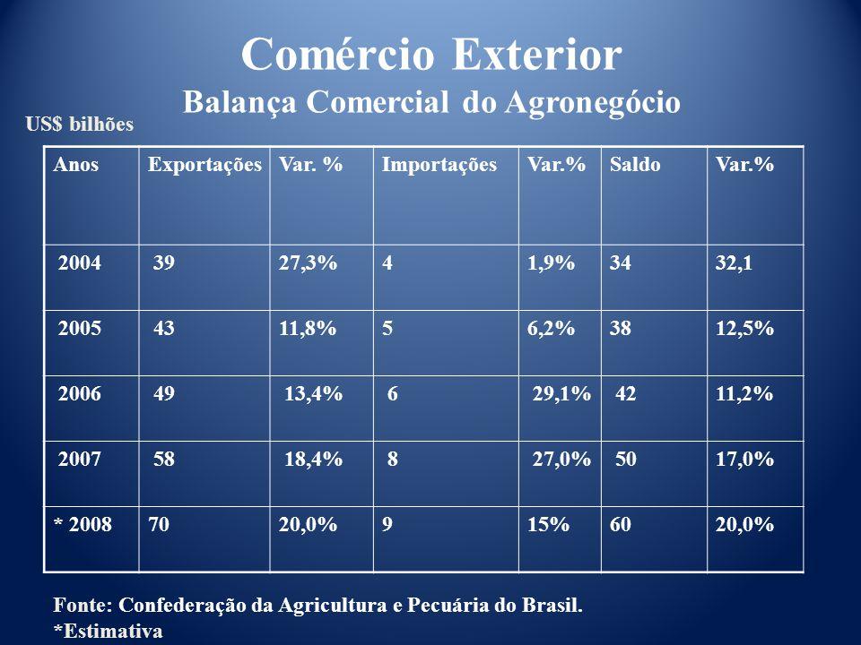 Fonte: Confederação da Agricultura e Pecuária do Brasil.