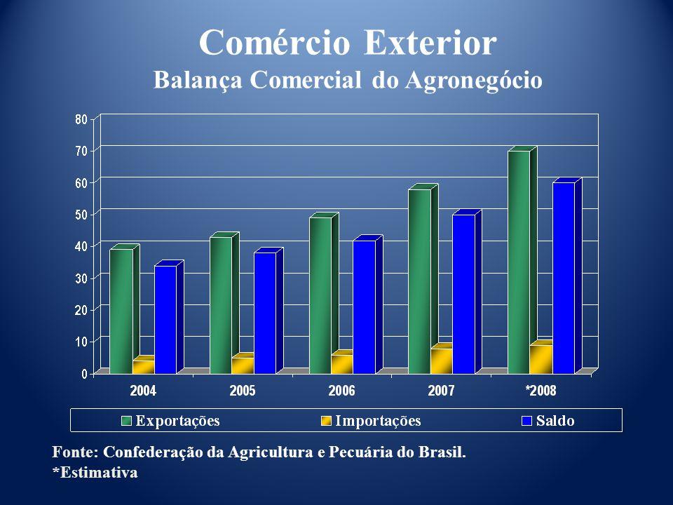 Comércio Exterior Balança Comercial do Agronegócio Fonte: Confederação da Agricultura e Pecuária do Brasil.