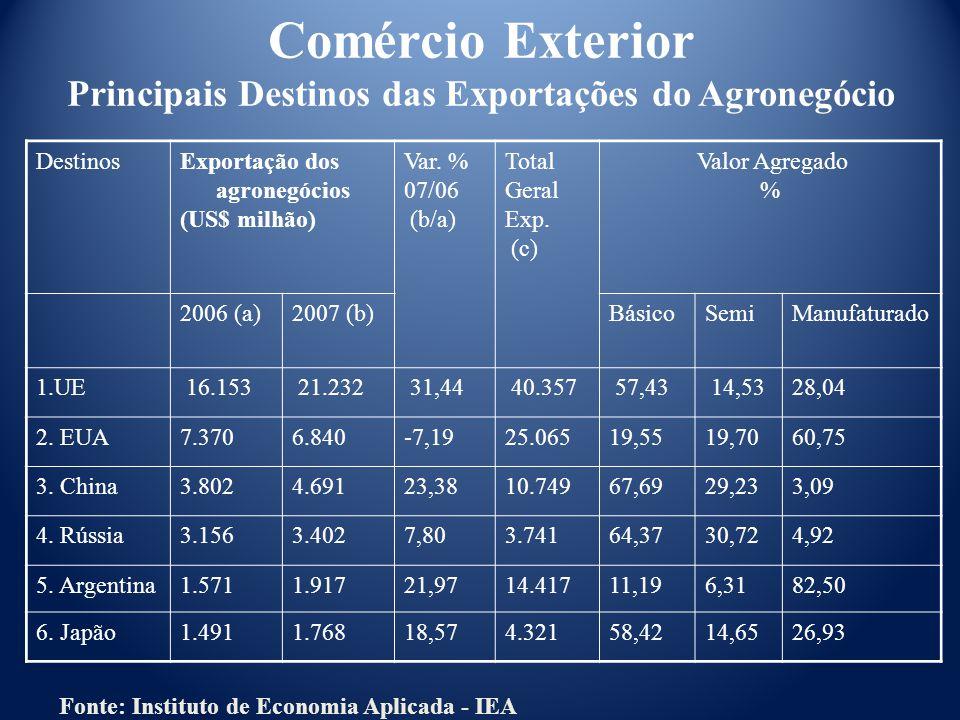 DestinosExportação dos agronegócios (US$ milhão) Var.