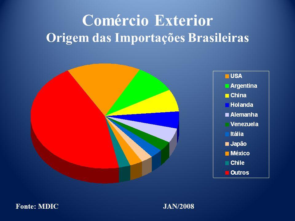 Comércio Exterior Origem das Importações Brasileiras Fonte: MDICJAN/2008