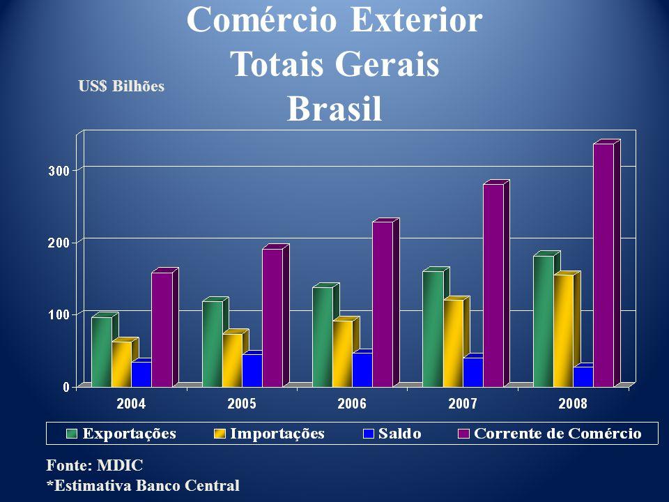 Comércio Exterior Totais Gerais Brasil US$ Bilhões Fonte: MDIC *Estimativa Banco Central