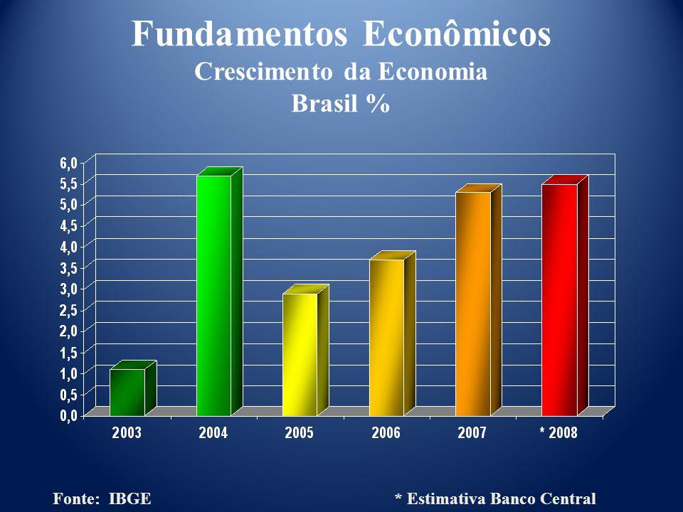Fundamentos Econômicos Crescimento da Economia Brasil % Fonte: IBGE * Estimativa Banco Central