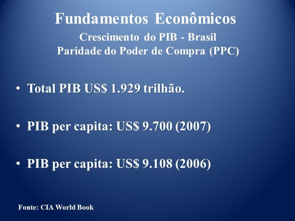 Fundamentos Econômicos Total PIB US$ 1.929 trilhão. Total PIB US$ 1.929 trilhão. PIB per capita: US$ 9.700 (2007) PIB per capita: US$ 9.700 (2007) PIB