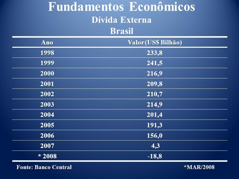 Ano Valor (US$ Bilhão) 1998233,8 1999241,5 2000216,9 2001209,8 2002210,7 2003214,9 2004201,4 2005191,3 2006156,0 2007 4,3 * 2008 -18,8 Fundamentos Econômicos Dívida Externa Brasil Fonte: Banco Central*MAR/2008