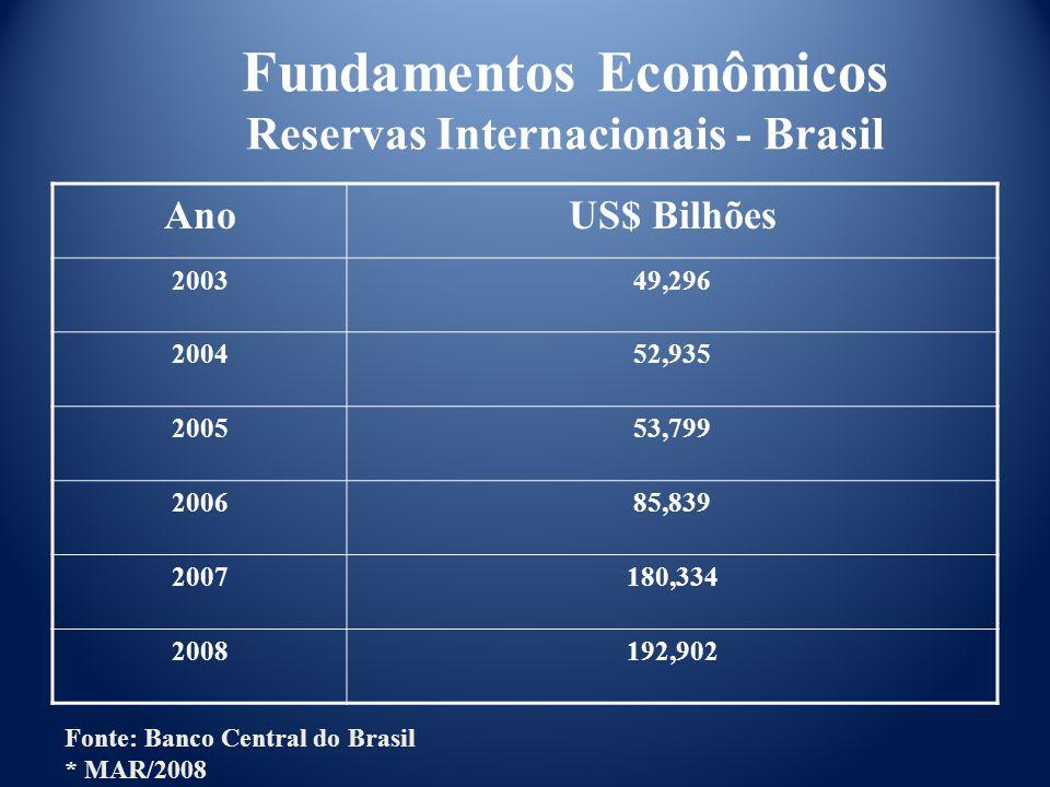 Fundamentos Econômicos Reservas Internacionais - Brasil AnoUS$ Bilhões 200349,296 200452,935 200553,799 200685,839 2007180,334 2008192,902 Fonte: Banco Central do Brasil * MAR/2008