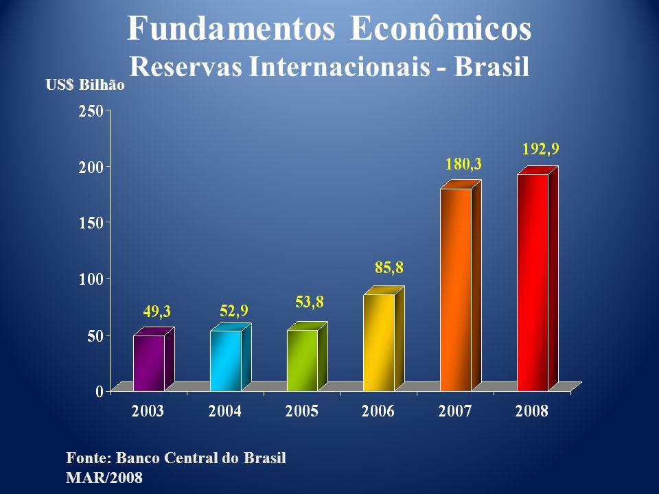 Fundamentos Econômicos Reservas Internacionais - Brasil Fonte: Banco Central do Brasil MAR/2008 US$ Bilhão