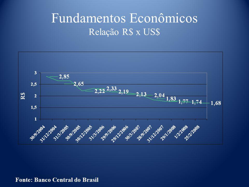 Fundamentos Econômicos Relação R$ x US$ Fonte: Banco Central do Brasil