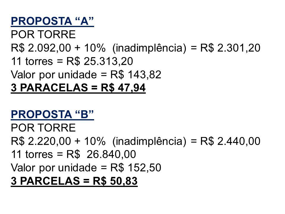 PROPOSTA A POR TORRE R$ 2.092,00 + 10% (inadimplência) = R$ 2.301,20 11 torres = R$ 25.313,20 Valor por unidade = R$ 143,82 3 PARACELAS = R$ 47,94 PRO