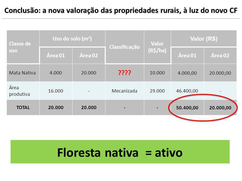 Conclusão: a nova valoração das propriedades rurais, à luz do novo CF Classe de uso Uso do solo (m 2 ) Classificação Valor (R$/ha) Valor (R$) Área 01Á