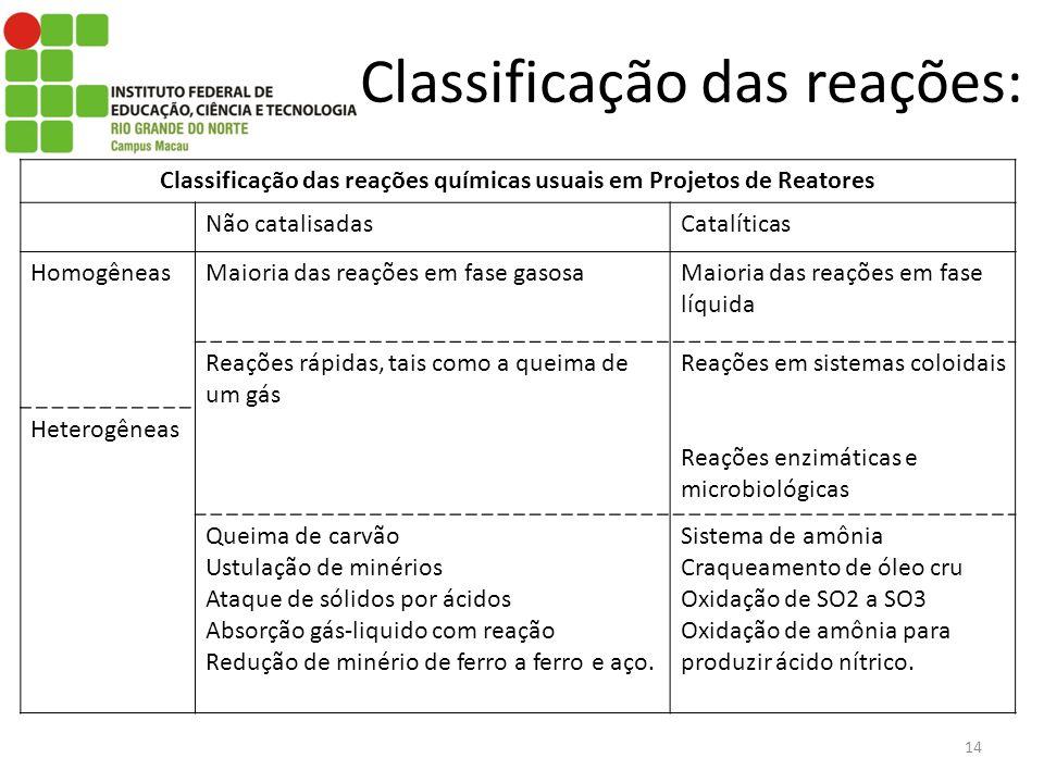Classificação das reações: 14 Classificação das reações químicas usuais em Projetos de Reatores Não catalisadasCatalíticas HomogêneasMaioria das reações em fase gasosaMaioria das reações em fase líquida Reações rápidas, tais como a queima de um gás Reações em sistemas coloidais Reações enzimáticas e microbiológicas Heterogêneas Queima de carvão Ustulação de minérios Ataque de sólidos por ácidos Absorção gás-liquido com reação Redução de minério de ferro a ferro e aço.