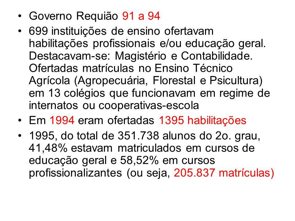 Governo Requião 91 a 94 699 instituições de ensino ofertavam habilitações profissionais e/ou educação geral. Destacavam-se: Magistério e Contabilidade