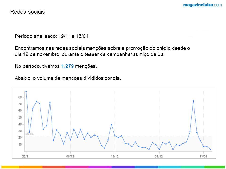 Redes sociais Período analisado: 19/11 a 15/01.