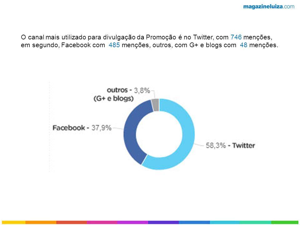 O canal mais utilizado para divulgação da Promoção é no Twitter, com 746 menções, em segundo, Facebook com 485 menções, outros, com G+ e blogs com 48 menções.