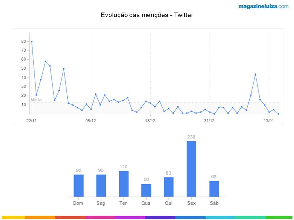 Evolução das menções - Twitter