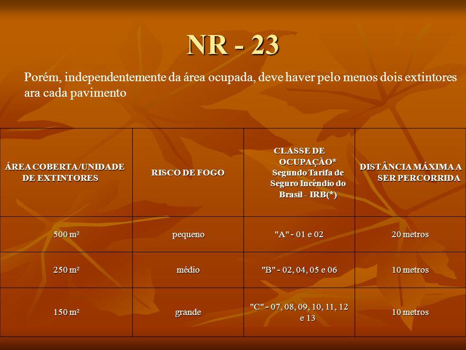 NR - 23 ÁREA COBERTA /UNIDADE DE EXTINTORES RISCO DE FOGO CLASSE DE OCUPAÇÃO* Segundo Tarifa de Seguro Incêndio do Brasil - IRB(*) DISTÂNCIA MÁXIMA A SER PERCORRIDA 500 m² pequeno A - 01 e 02 20 metros 250 m² médio B - 02, 04, 05 e 06 10 metros 150 m² grande C - 07, 08, 09, 10, 11, 12 e 13 10 metros Porém, independentemente da área ocupada, deve haver pelo menos dois extintores ara cada pavimento