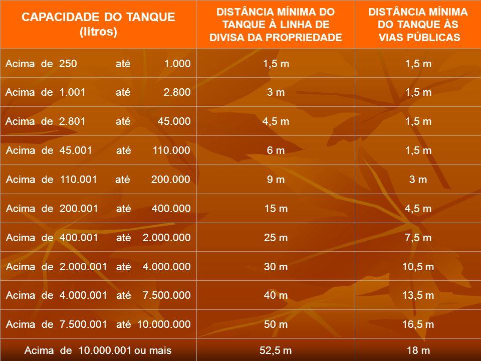 TABELA A CAPACIDADE DO TANQUE (litros) DISTÂNCIA MÍNIMA DO TANQUE À LINHA DE DIVISA DA PROPRIEDADE DISTÂNCIA MÍNIMA DO TANQUE ÀS VIAS PÚBLICAS Acima de 250 até 1.0001,5 m Acima de 1.001 até 2.8003 m1,5 m Acima de 2.801 até 45.0004,5 m1,5 m Acima de 45.001 até 110.0006 m1,5 m Acima de 110.001 até 200.0009 m3 m Acima de 200.001 até 400.00015 m4,5 m Acima de 400.001 até 2.000.00025 m7,5 m Acima de 2.000.001 até 4.000.00030 m10,5 m Acima de 4.000.001 até 7.500.00040 m13,5 m Acima de 7.500.001 até 10.000.00050 m16,5 m Acima de 10.000.001 ou mais52,5 m18 m