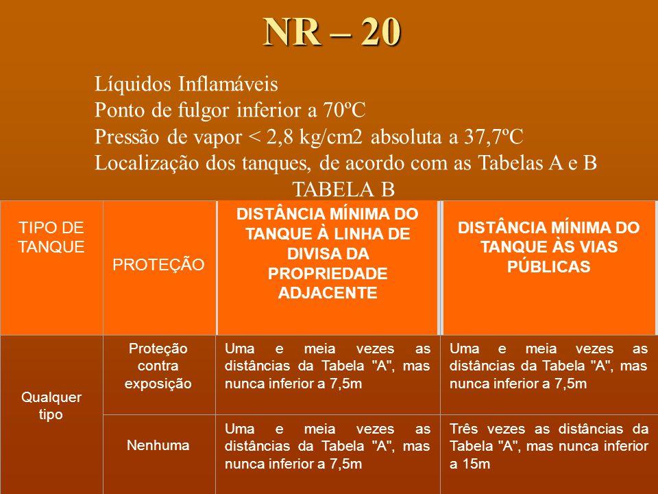 NR – 20 Líquidos Inflamáveis Ponto de fulgor inferior a 70ºC Pressão de vapor < 2,8 kg/cm2 absoluta a 37,7ºC Localização dos tanques, de acordo com as Tabelas A e B TABELA B TIPO DE TANQUE PROTEÇÃO DISTÂNCIA MÍNIMA DO TANQUE À LINHA DE DIVISA DA PROPRIEDADE ADJACENTE DISTÂNCIA MÍNIMA DO TANQUE ÀS VIAS PÚBLICAS Qualquer tipo Proteção contra exposição Uma e meia vezes as distâncias da Tabela A , mas nunca inferior a 7,5m Nenhuma Uma e meia vezes as distâncias da Tabela A , mas nunca inferior a 7,5m Três vezes as distâncias da Tabela A , mas nunca inferior a 15m