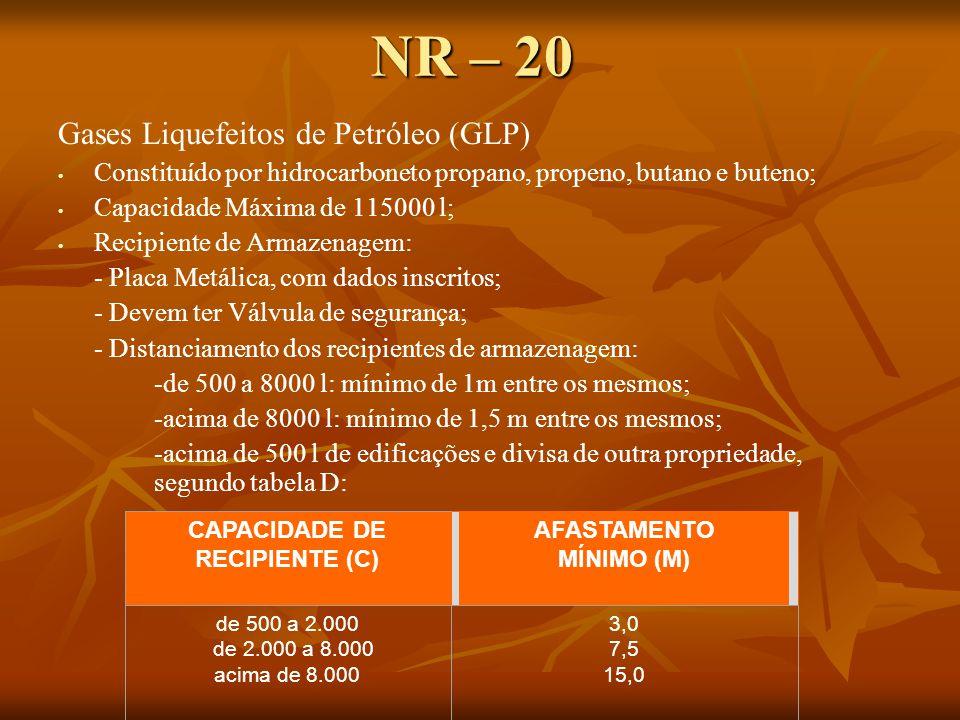 NR – 20 Gases Liquefeitos de Petróleo (GLP) Constituído por hidrocarboneto propano, propeno, butano e buteno; Capacidade Máxima de 115000 l; Recipiente de Armazenagem: - Placa Metálica, com dados inscritos; - Devem ter Válvula de segurança; - Distanciamento dos recipientes de armazenagem: -de 500 a 8000 l: mínimo de 1m entre os mesmos; -acima de 8000 l: mínimo de 1,5 m entre os mesmos; -acima de 500 l de edificações e divisa de outra propriedade, segundo tabela D: CAPACIDADE DE RECIPIENTE (C) AFASTAMENTO MÍNIMO (M) de 500 a 2.000 de 2.000 a 8.000 acima de 8.000 3,0 7,5 15,0