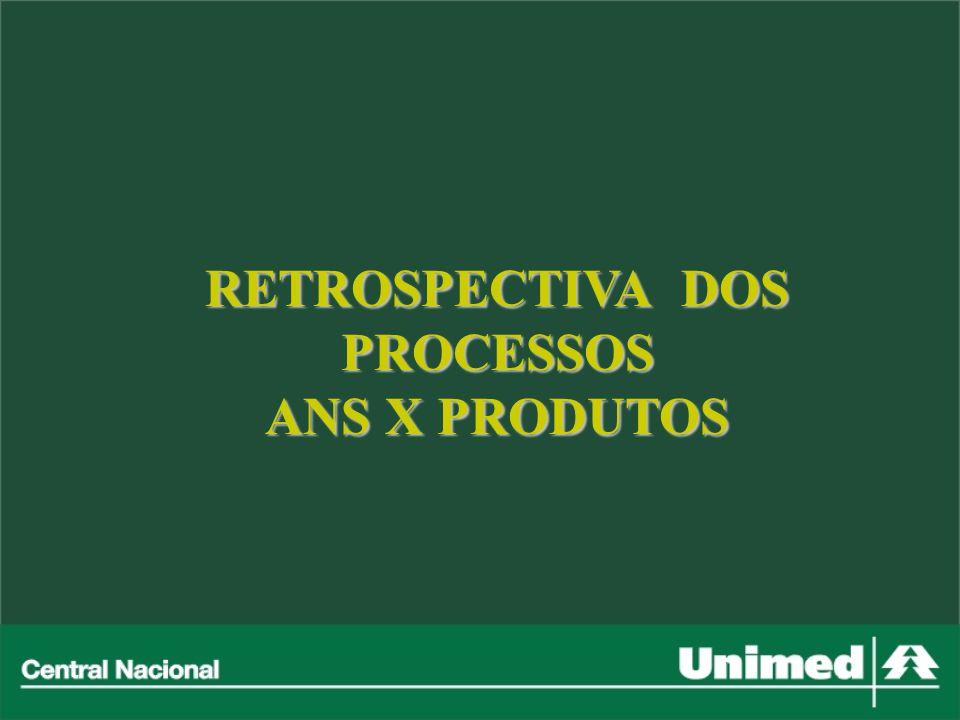 RETROSPECTIVA DOS PROCESSOS ANS X PRODUTOS