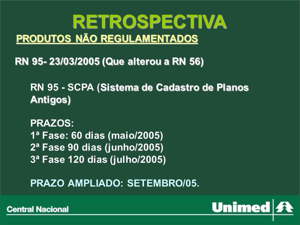 RETROSPECTIVA PRODUTOS NÃO REGULAMENTADOS RN 95- 23/03/2005 (Que alterou a RN 56) Sistema de Cadastro de Planos Antigos) RN 95 - SCPA (Sistema de Cada