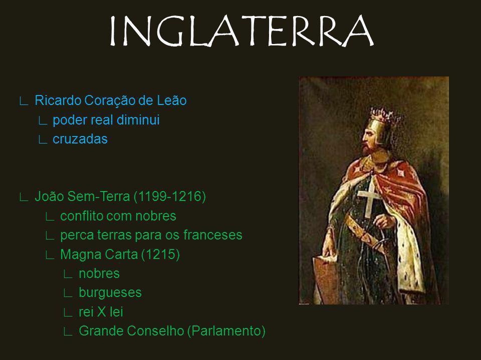 INGLATERRA Ricardo Coração de Leão poder real diminui cruzadas João Sem-Terra (1199-1216) conflito com nobres perca terras para os franceses Magna Carta (1215) nobres burgueses rei X lei Grande Conselho (Parlamento)