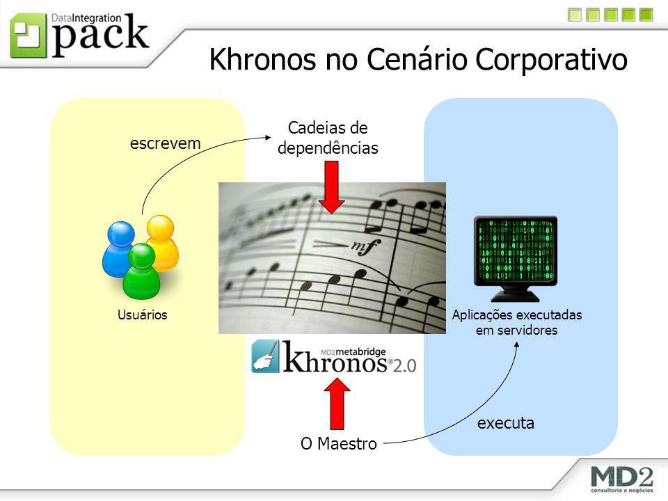 Khronos no Cenário Corporativo Aplicações executadas em servidores Usuários Cadeias de dependências O Maestro escrevem executa
