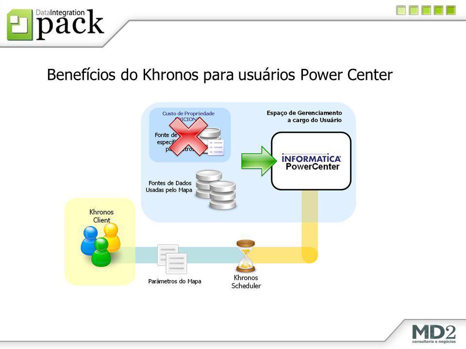 Benefícios do Khronos para usuários Power Center