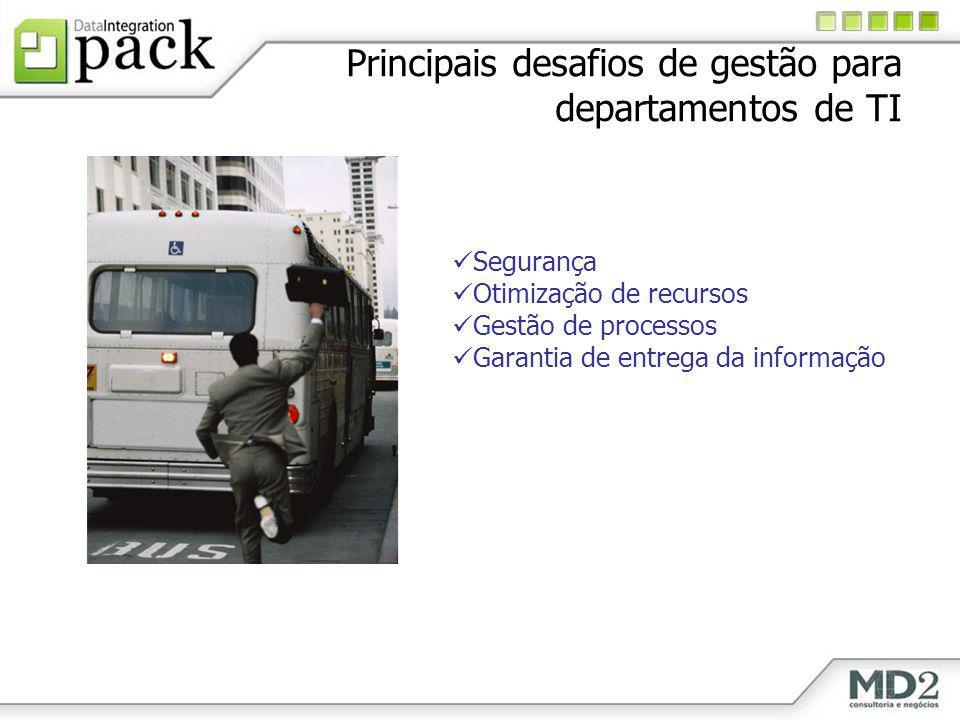 Principais desafios de gestão para departamentos de TI Segurança Otimização de recursos Gestão de processos Garantia de entrega da informação