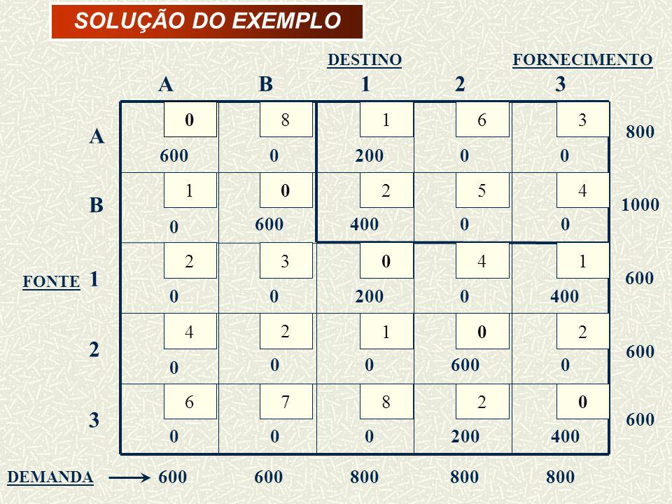 SOLUÇÃO DO EXEMPLO DEMANDA FONTE DESTINO