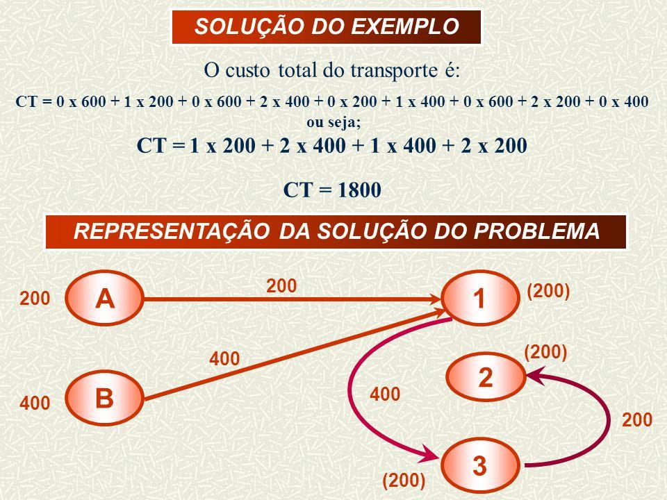 SOLUÇÃO DO EXEMPLO A B 1 3 2 200 400 (200) 200 400 O custo total do transporte é: CT = 0 x 600 + 1 x 200 + 0 x 600 + 2 x 400 + 0 x 200 + 1 x 400 + 0 x 600 + 2 x 200 + 0 x 400 ou seja; CT = 1 x 200 + 2 x 400 + 1 x 400 + 2 x 200 CT = 1800 REPRESENTAÇÃO DA SOLUÇÃO DO PROBLEMA