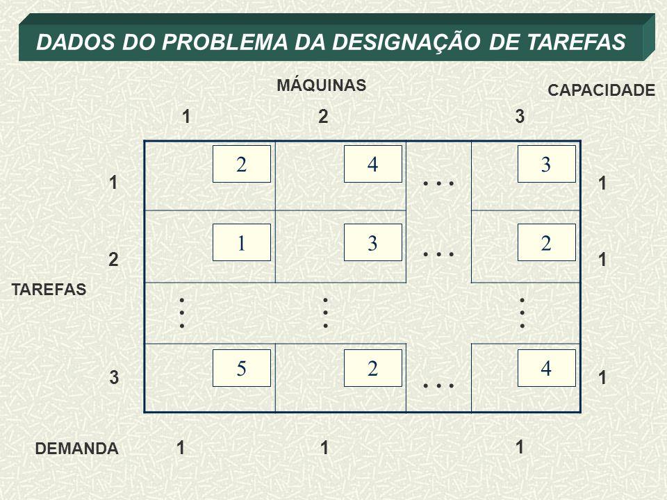 DADOS DO PROBLEMA DA DESIGNAÇÃO DE TAREFAS MÁQUINAS TAREFAS...