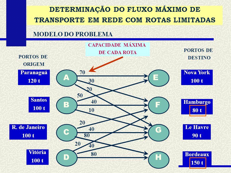 DETERMINAÇÃO DO FLUXO MÁXIMO DE TRANSPORTE EM REDE COM ROTAS LIMITADAS MODELO DO PROBLEMA A B C D E F G H PORTOS DE ORIGEM PORTOS DE DESTINO Paranaguá 120 t Santos 100 t R.