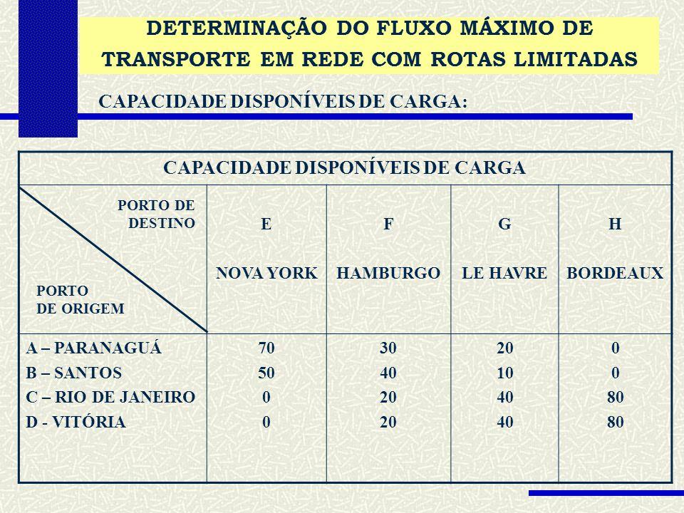 DETERMINAÇÃO DO FLUXO MÁXIMO DE TRANSPORTE EM REDE COM ROTAS LIMITADAS CAPACIDADE DISPONÍVEIS DE CARGA: CAPACIDADE DISPONÍVEIS DE CARGA E NOVA YORK F HAMBURGO G LE HAVRE H BORDEAUX A – PARANAGUÁ B – SANTOS C – RIO DE JANEIRO D - VITÓRIA 70 50 0 30 40 20 10 40 0 80 PORTO DE ORIGEM PORTO DE DESTINO