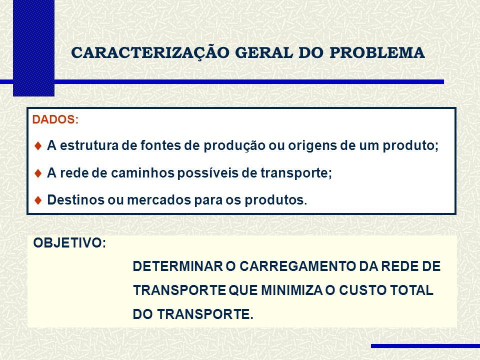 CARACTERIZAÇÃO GERAL DO PROBLEMA DADOS: A estrutura de fontes de produção ou origens de um produto; A rede de caminhos possíveis de transporte; Destinos ou mercados para os produtos.