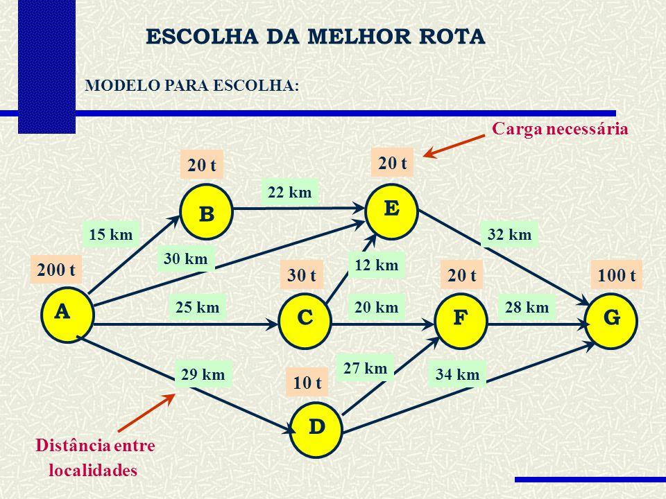 ESCOLHA DA MELHOR ROTA MODELO PARA ESCOLHA: Carga necessária A B C D E FG 15 km 22 km 32 km 30 km 25 km 29 km 12 km 20 km 27 km 34 km 28 km 200 t 20 t 30 t 10 t 20 t100 t Distância entre localidades