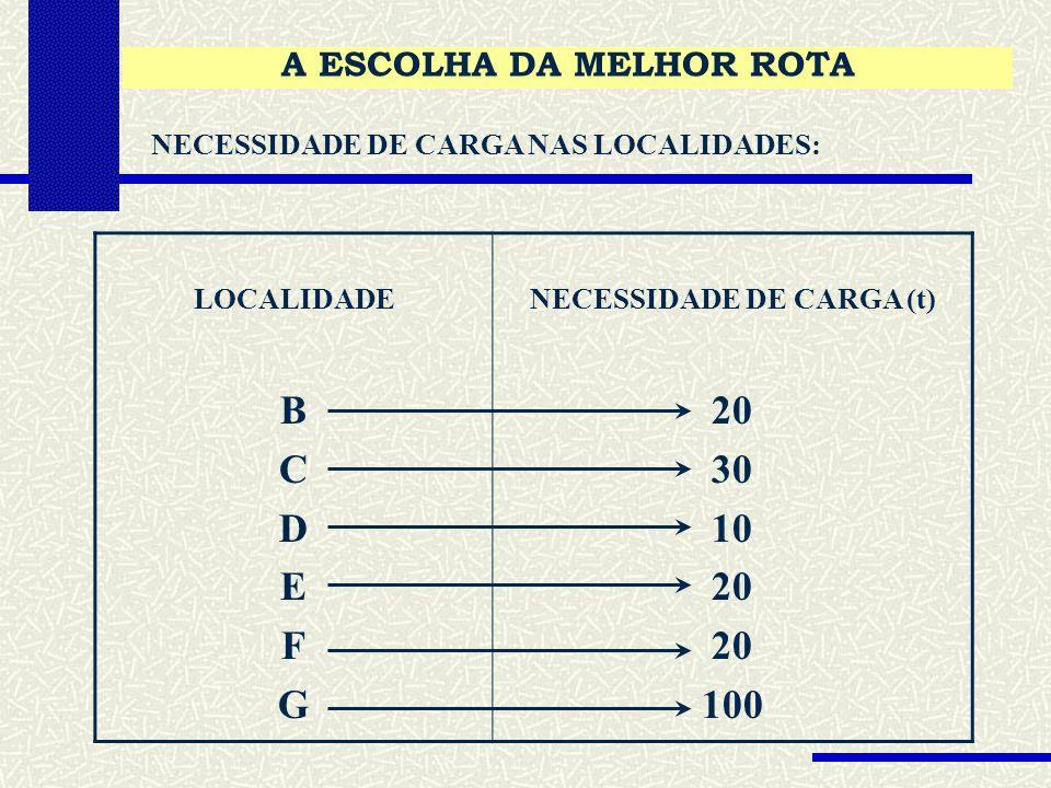 A ESCOLHA DA MELHOR ROTA NECESSIDADE DE CARGA NAS LOCALIDADES: LOCALIDADE B C D E F G NECESSIDADE DE CARGA (t) 20 30 10 20 100