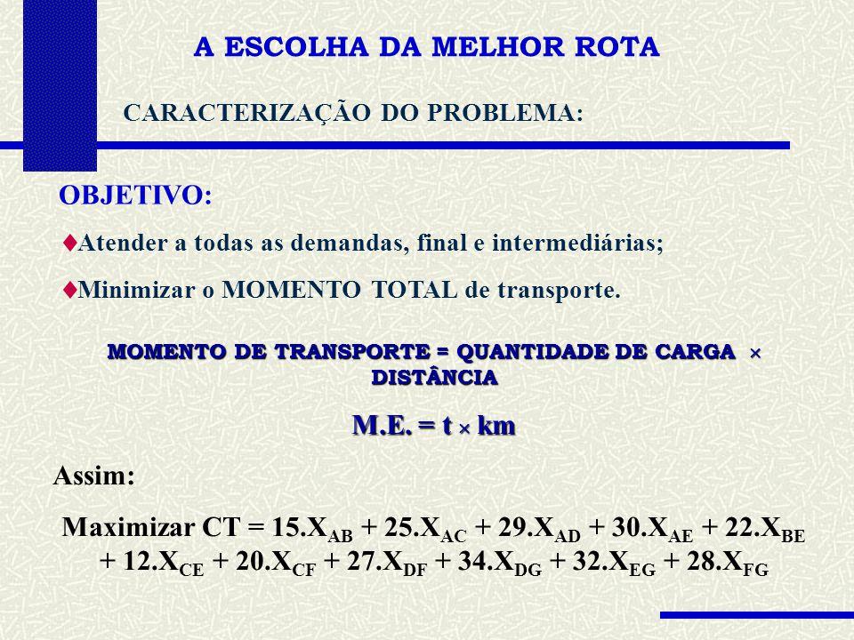 A ESCOLHA DA MELHOR ROTA CARACTERIZAÇÃO DO PROBLEMA: OBJETIVO: Atender a todas as demandas, final e intermediárias; Minimizar o MOMENTO TOTAL de transporte.