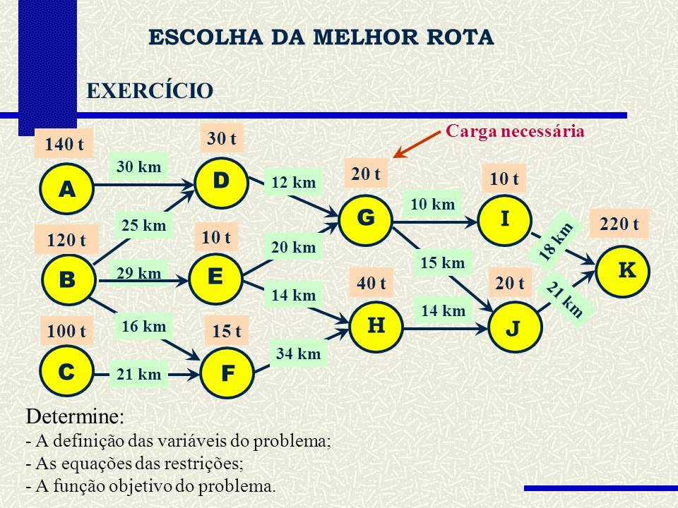 ESCOLHA DA MELHOR ROTA EXERCÍCIO Carga necessária B F B H 30 km 25 km 29 km 12 km 20 km 34 km 120 t 20 t 30 t 100 t Determine: - A definição das variáveis do problema; - As equações das restrições; - A função objetivo do problema.