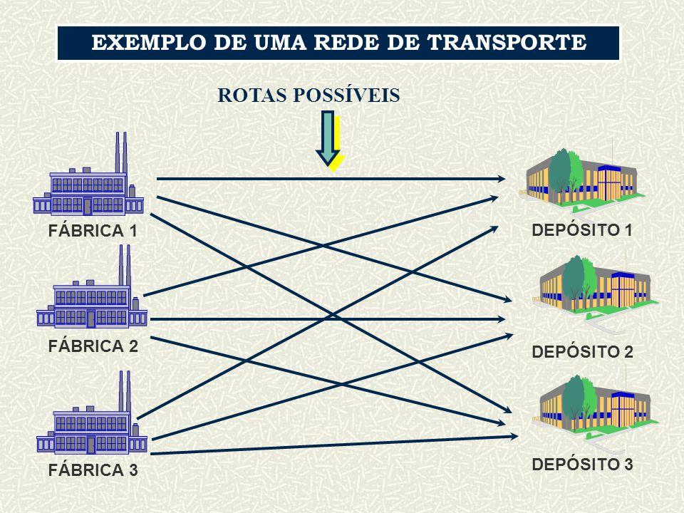 EXEMPLO DE UMA REDE DE TRANSPORTE FÁBRICA 1 FÁBRICA 2 FÁBRICA 3 DEPÓSITO 1 DEPÓSITO 2 DEPÓSITO 3 ROTAS POSSÍVEIS