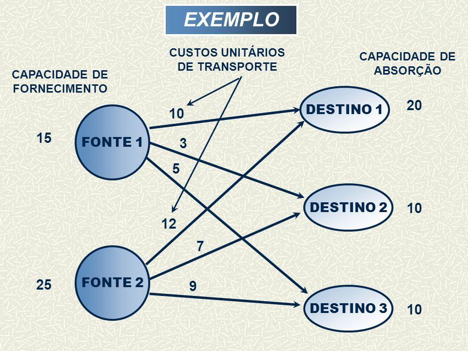 EXEMPLO FONTE 2 DESTINO 1 DESTINO 2 DESTINO 3 CAPACIDADE DE FORNECIMENTO CAPACIDADE DE ABSORÇÃO 20 10 15 25 10 3 5 12 7 9 CUSTOS UNITÁRIOS DE TRANSPORTE FONTE 1