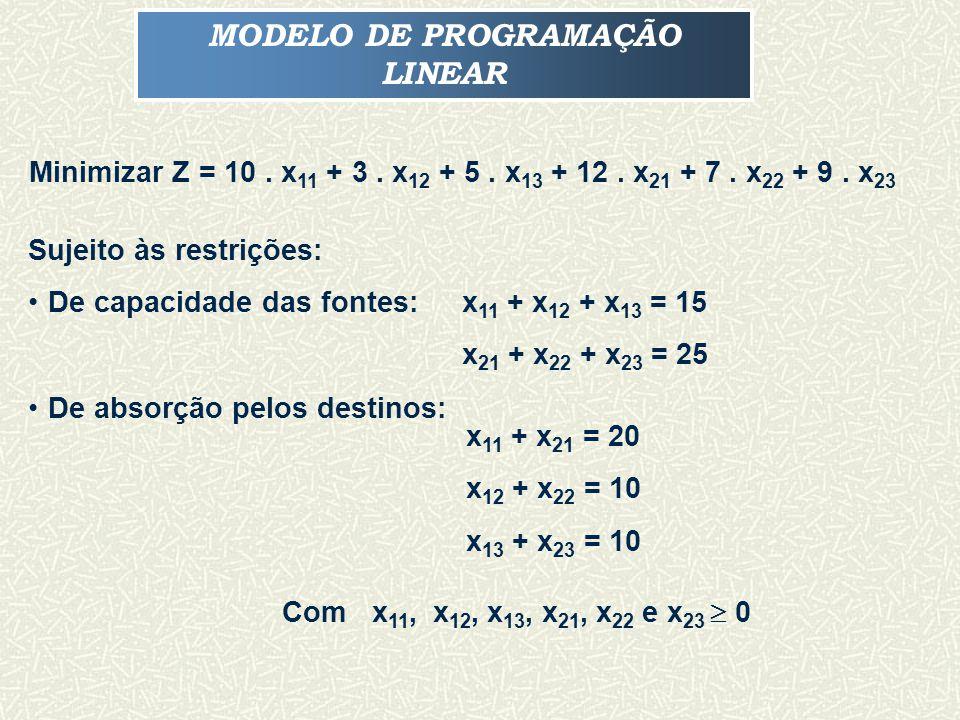 MODELO DE PROGRAMAÇÃO LINEAR Minimizar Z = 10.x 11 + 3.