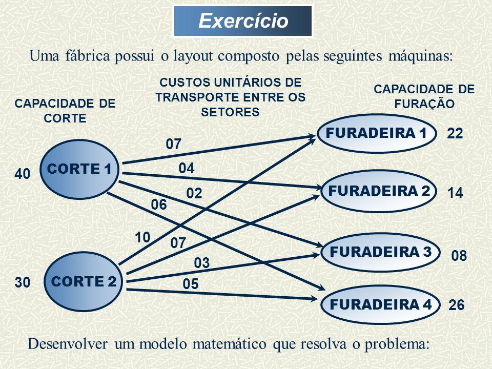 Exercício Uma fábrica possui o layout composto pelas seguintes máquinas: CORTE 2 FURADEIRA 1 FURADEIRA 2 FURADEIRA 3 CAPACIDADE DE CORTE CAPACIDADE DE FURAÇÃO 22 14 08 40 30 07 04 06 10 07 05 CUSTOS UNITÁRIOS DE TRANSPORTE ENTRE OS SETORES CORTE 1 FURADEIRA 4 26 Desenvolver um modelo matemático que resolva o problema: 03 02